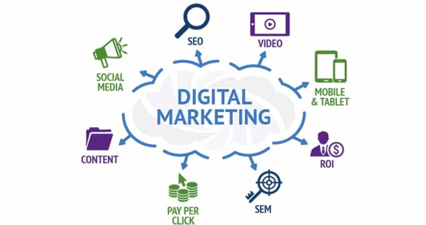 Read more about the article Take the Benefits of Digital Marketing Company for Your Business